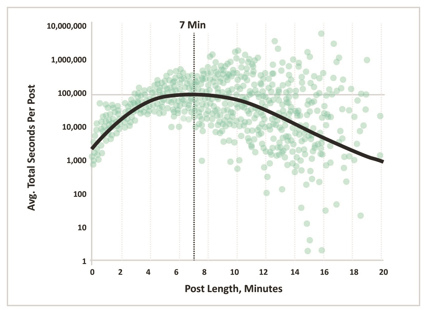 how long should blog post be